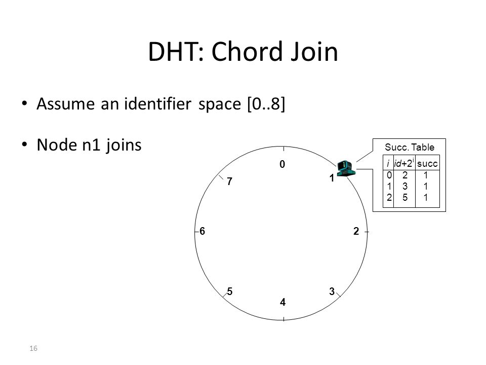 DHT: Chord Join Assume an identifier space [0..8] Node n1 joins 1 7 6